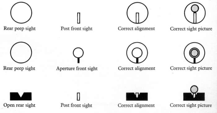 open sight correct sight picture