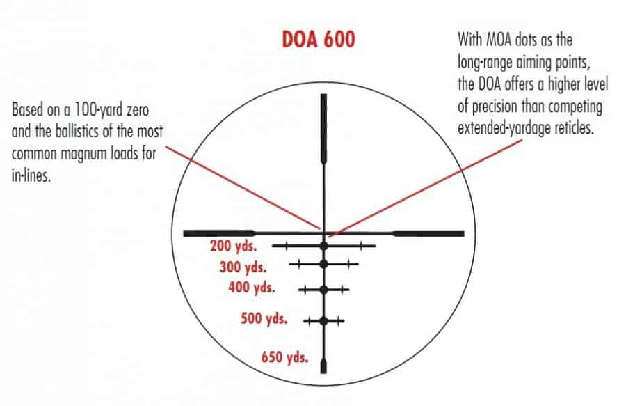 DOA 600 Reticle