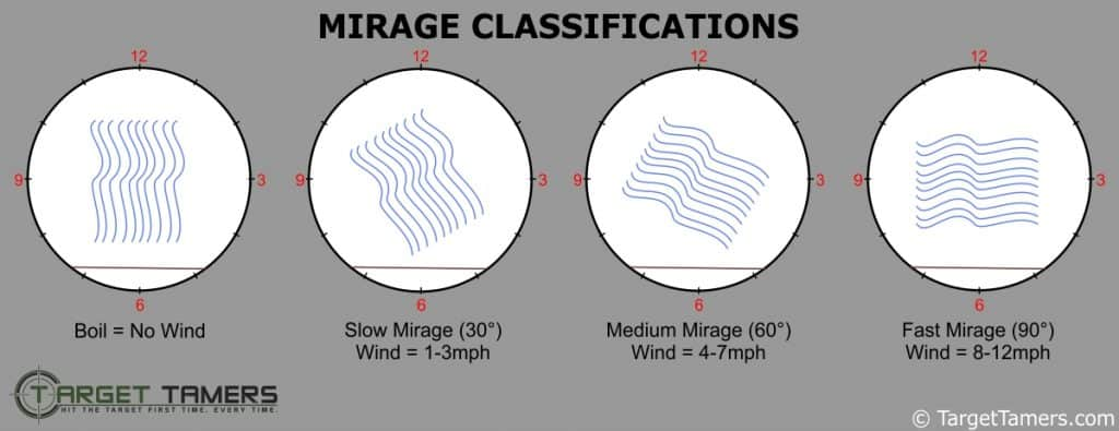 mirage classifications